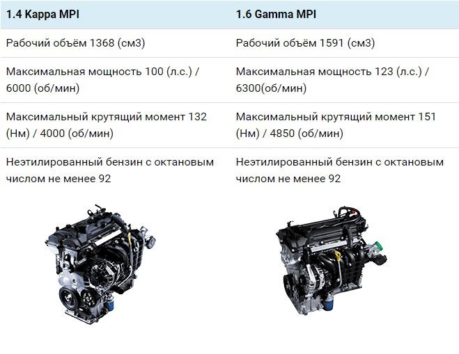 Характеристики двигателей Киа Рио Икс Лайн